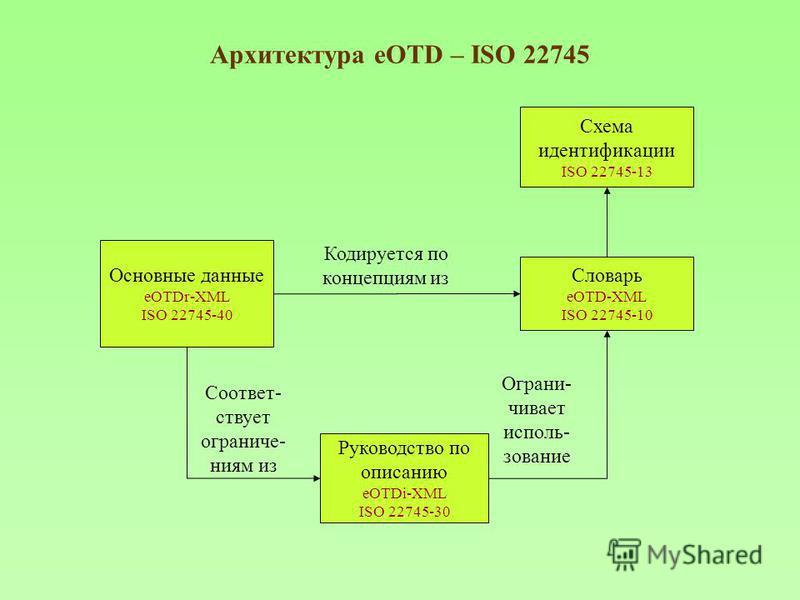 Архитектура eOTD – ISO 22745 Словарь eOTD-XML ISO 22745-10 Основные данные eOTDr-XML ISO 22745-40 Руководство по описанию eOTDi-XML ISO 22745-30 Кодируется по концепциям из Ограни- чивает исполь- зование Соответ- ствует ограниче- ниям из Схема иденти