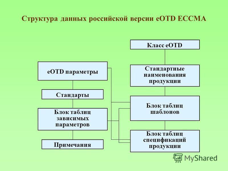 Структура данных российской версии eOTD ECCMA Класс eOTD Стандарты Примечания Стандартные наименования продукции Блок таблиц шаблонов Блок таблиц спецификаций продукции eOTD параметры Блок таблиц зависимых параметров