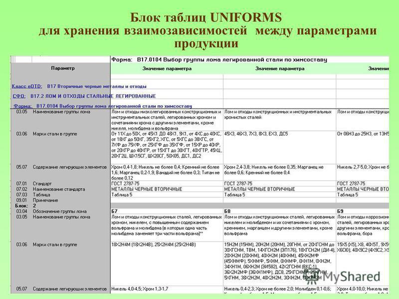 Блок таблиц UNIFORMS для хранения взаимозависимостей между параметрами продукции