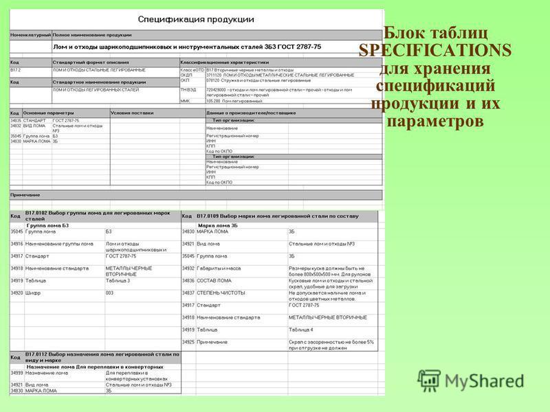 Блок таблиц SPECIFICATIONS для хранения спецификаций продукции и их параметров
