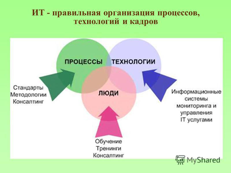 ИТ - правильная организация процессов, технологий и кадров