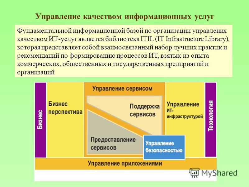 Управление качеством информационных услуг Фундаментальной информационной базой по организации управления качеством ИТ-услуг является библиотека ITIL (IT Infrastructure Library), которая представляет собой взаимосвязанный набор лучших практик и рекоме