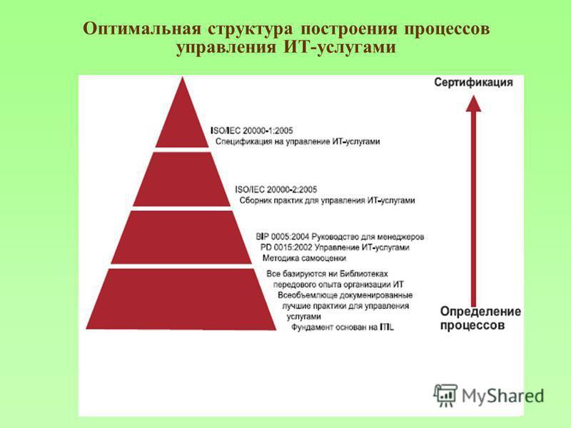 Оптимальная структура построения процессов управления ИТ-услугами