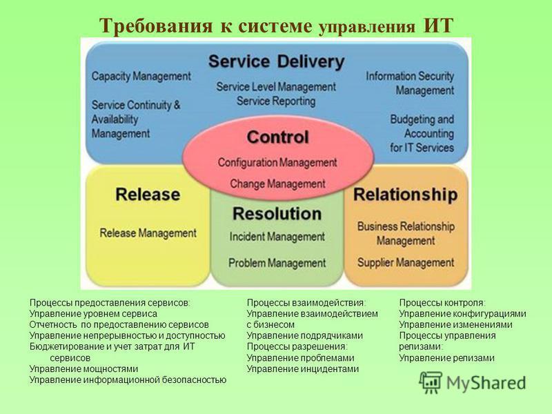 Требования к системе управления ИТ Процессы предоставления сервисов: Управление уровнем сервиса Отчетность по предоставлению сервисов Управление непрерывностью и доступностью Бюджетирование и учет затрат для ИТ сервисов Управление мощностями Управлен
