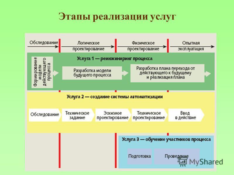 Этапы реализации услуг