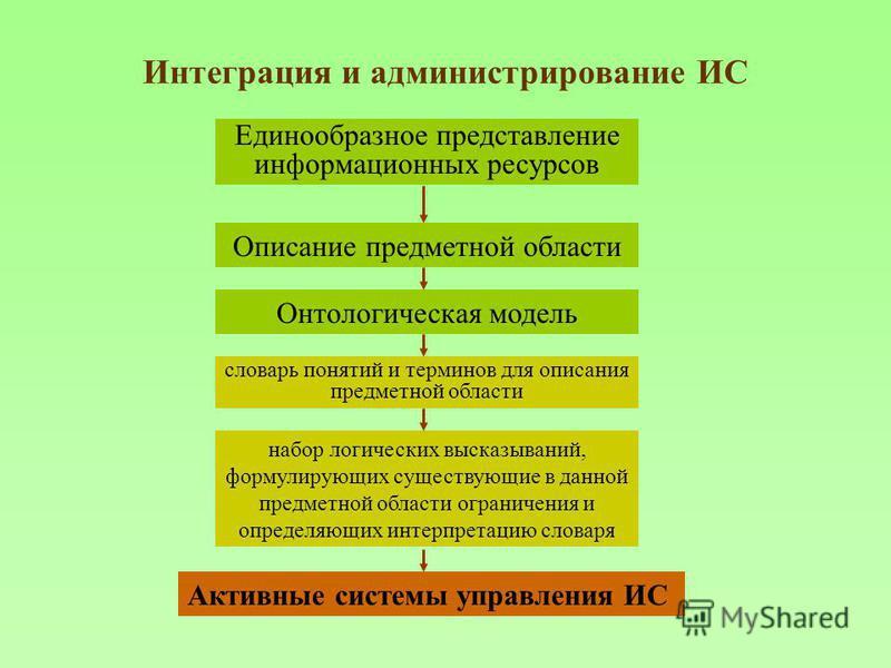 Интеграция и администрирование ИС Описание предметной области Единообразное представление информационных ресурсов Онтологическая модель словарь понятий и терминов для описания предметной области набор логических высказываний, формулирующих существующ