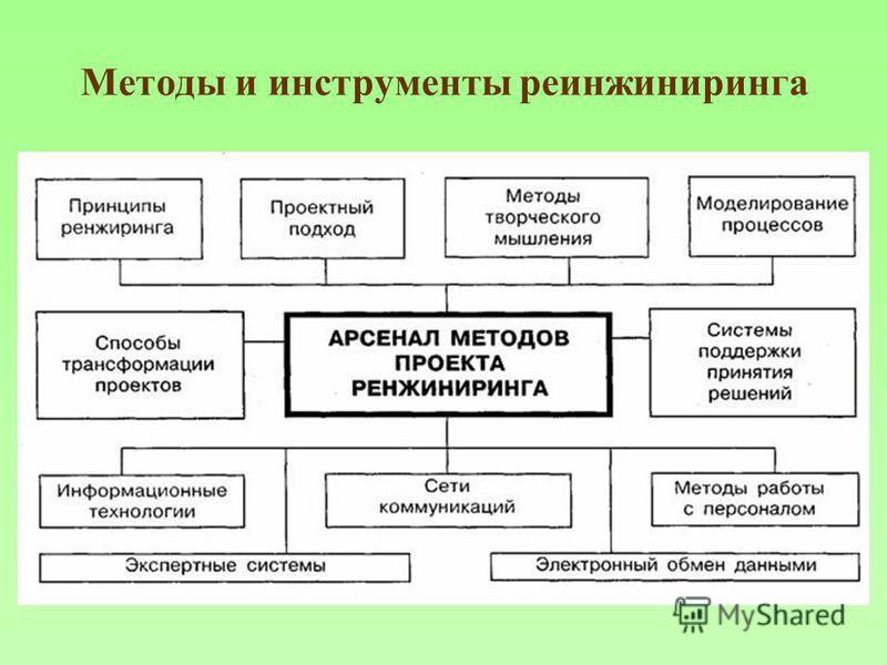 Методы и инструменты реинжиниринга