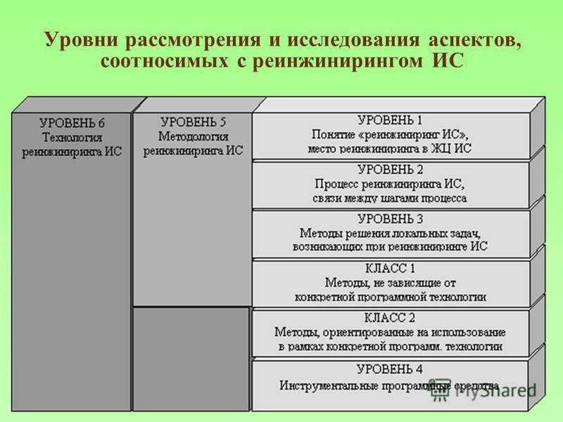 Уровни рассмотрения и исследования аспектов, соотносимых с реинжинирингом ИС