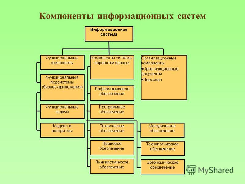 Компоненты информационных систем Информационная система Функциональные компоненты Компоненты системы обработки данных Организационные компоненты: Организационные документы Персонал Функциональные подсистемы (бизнес-приложения) Информационное обеспече