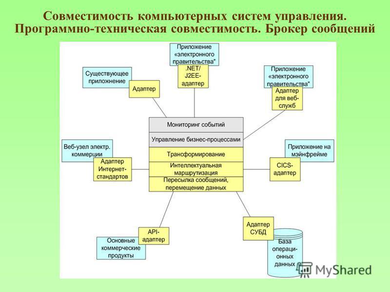 Совместимость компьютерных систем управления. Программно-техническая совместимость. Брокер сообщений