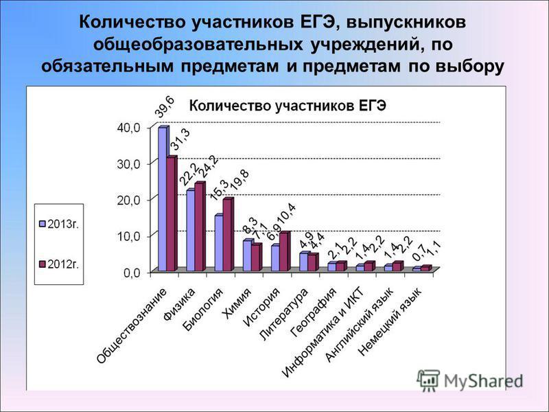 Количество участников ЕГЭ, выпускников общеобразовательных учреждений, по обязательным предметам и предметам по выбору