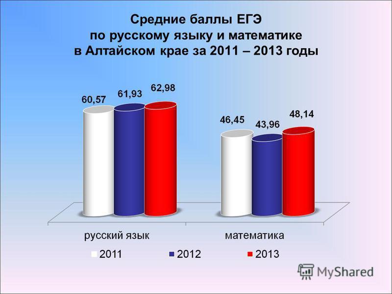 Средние баллы ЕГЭ по русскому языку и математике в Алтайском крае за 2011 – 2013 годы
