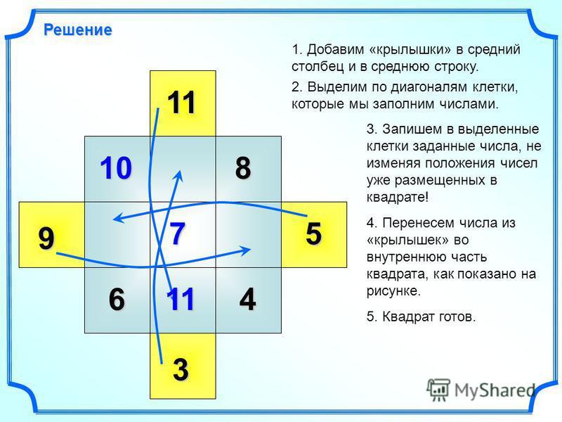 9 10 11 6 7 8 3 4 5 Решение 1. Добавим «крылышки» в средний столбец и в среднюю строку. 2. Выделим по диагоналям клетки, которые мы заполним числами. 3. Запишем в выделенные клетки заданные числа, не изменяя положения чисел уже размещенных в квадрате