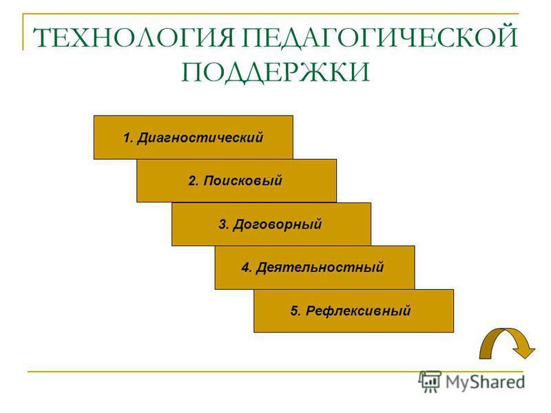ТЕХНОЛОГИЯ ПЕДАГОГИЧЕСКОЙ ПОДДЕРЖКИ 1. Диагностический 2. Поисковый 3. Договорный 4. Деятельностный 5. Рефлексивный