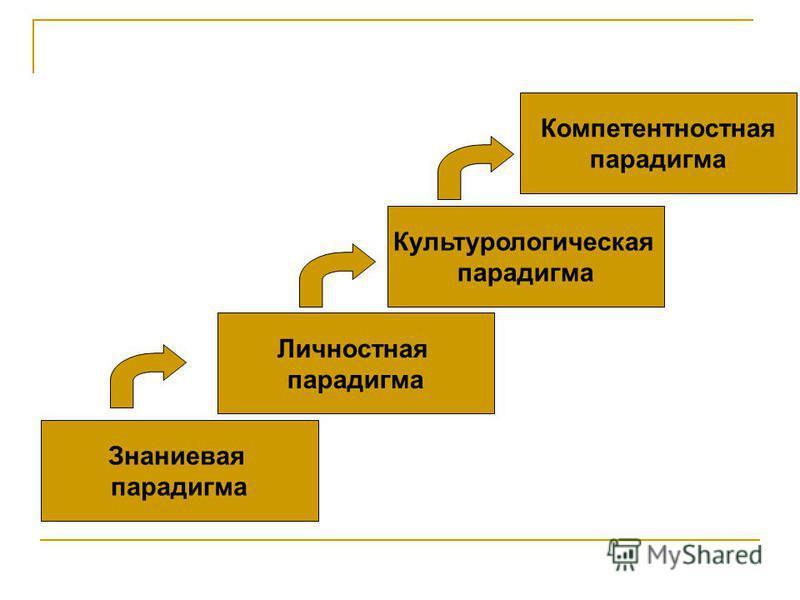 Знаниевая парадигма Личностная парадигма Культурологическая парадигма Компетентностная парадигма