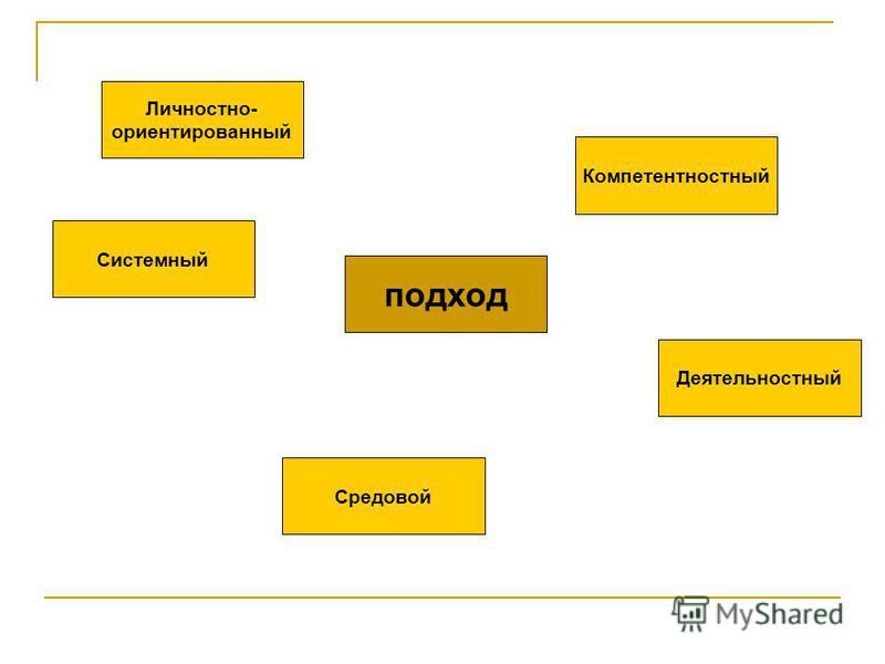 подход Личностно- ориентированный Компетентностный Деятельностный Средовой Системный
