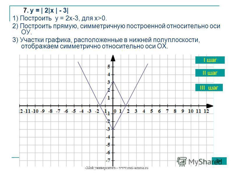 «Мой университет» - www.moi-amour.ru 7. у = | 2|х | - 3| 1) Построить у = 2 х-3, для х>0. 2) Построить прямую, симметричную построенной относительно оси ОУ. 3) Участки графика, расположенные в нижней полуплоскости, отображаем симметрично относительно