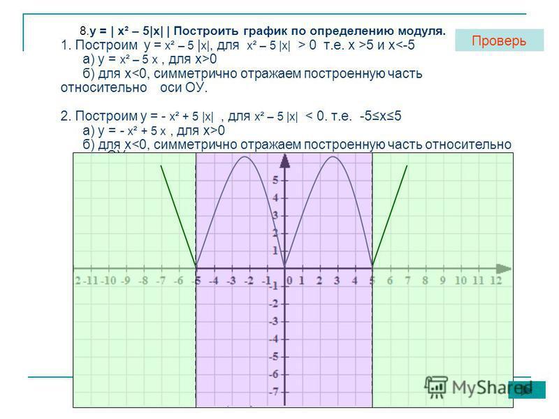 «Мой университет» - www.moi-amour.ru 8. у = | х² – 5|х| | Построить график по определению модуля. 1. Построим у = х² – 5 | х|, для х² – 5 |х| > 0 т.е. х >5 и х<-5 а) у = х² – 5 х, для х>0 б) для х<0, симметрично отражаем построенную часть относительн