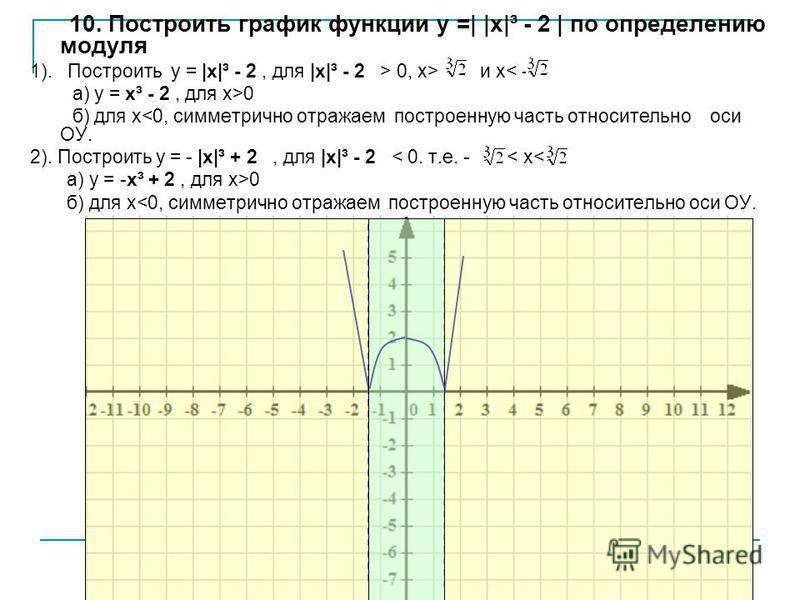 «Мой университет» - www.moi-amour.ru 10. Построить график функции у =| |х|³ - 2 | по определению модуля 1). Построить у = |х|³ - 2, для |х|³ - 2 > 0, x> и x< - а) у = х³ - 2, для х>0 б) для х<0, симметрично отражаем построенную часть относительно оси