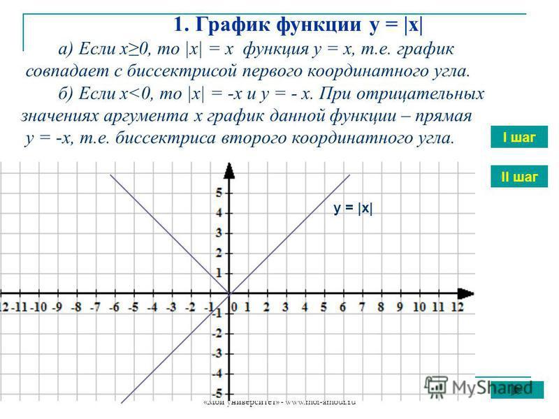 «Мой университет» - www.moi-amour.ru 1. График функции у = |х| а) Если х 0, то |х| = х функция у = х, т.е. график совпадает с биссектрисой первого координатного угла. б) Если х<0, то |х| = -х и у = - х. При отрицательных значениях аргумента х график