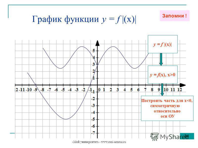 «Мой университет» - www.moi-amour.ru График функции у = f |(х)| Запомни ! у = f |(х)| у = f(х), х>0 Построить часть для х<0, симметричную относительно оси ОУ