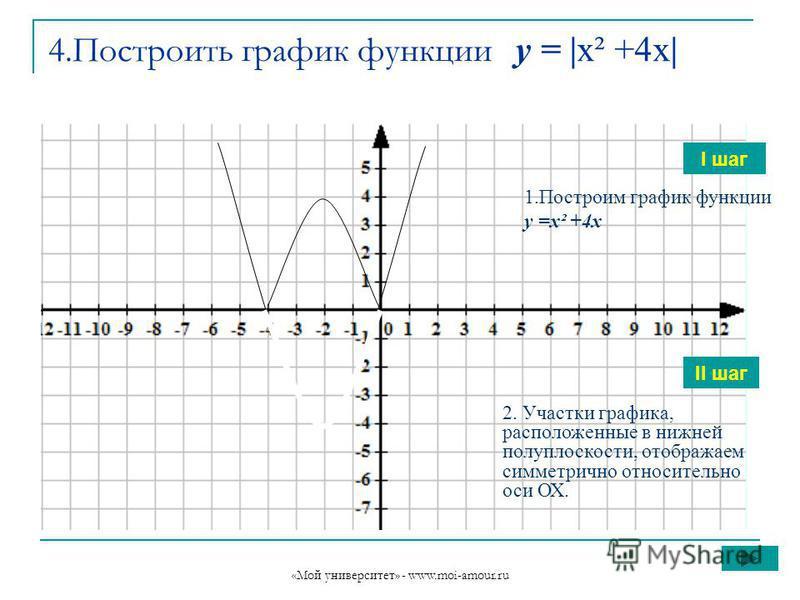 «Мой университет» - www.moi-amour.ru 4. Построить график функции у = |х² +4 х| I шаг II шаг 1. Построим график функции у =х² +4x 2. Участки графика, расположенные в нижней полуплоскости, отображаем симметрично относительно оси ОХ.