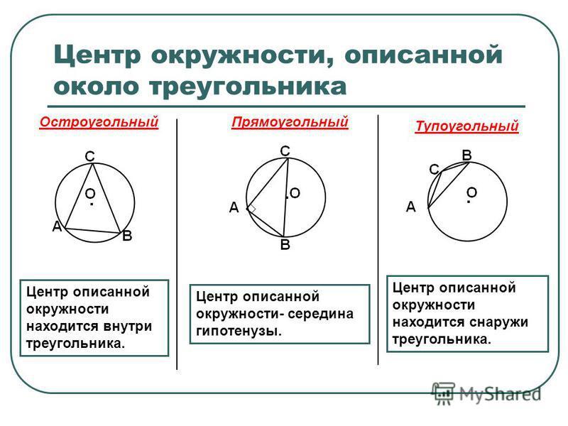 Центр окружности, описанной около треугольника Центр описанной окружности находится внутри треугольника. Центр описанной окружности- середина гипотенузы. Центр описанной окружности находится снаружи треугольника. Остроугольный Прямоугольный Тупоуголь