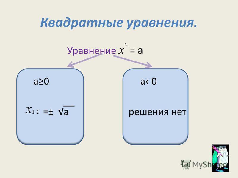 Квадратные уравнения. Уравнение = а а 0 а 0 =± а решения нет