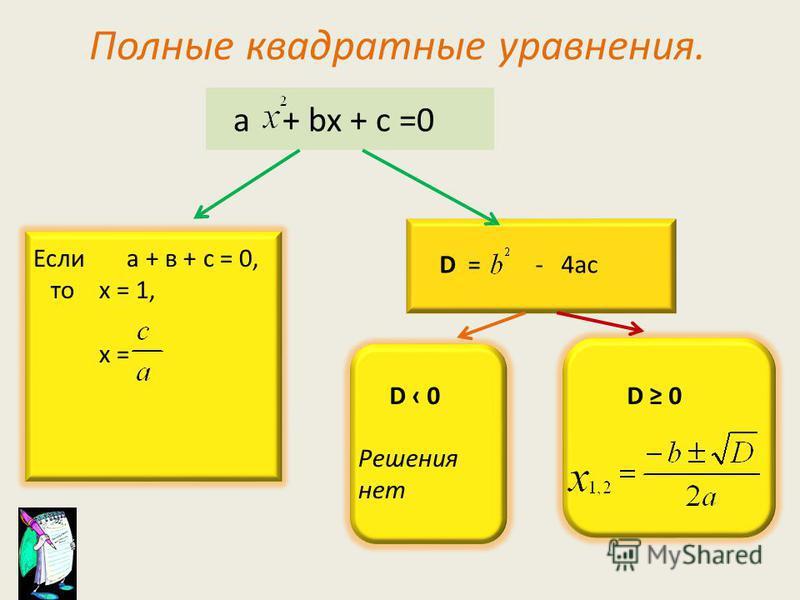 Полные квадратные уравнения. a + bx + c =0 D = - 4ac D 0 Решения нет Если а + в + с = 0, то х = 1, х =