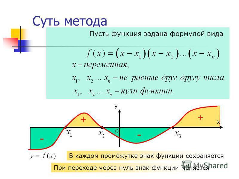 х у 0 Суть метода Пусть функция задана формулой вида + + - - В каждом промежутке знак функции сохраняется При переходе через нуль знак функции меняется