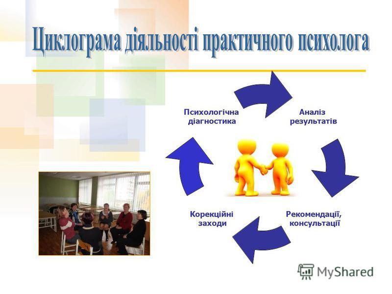 Аналіз результатів Рекомендації, консультації Корекційні заходи Психологічна діагностика
