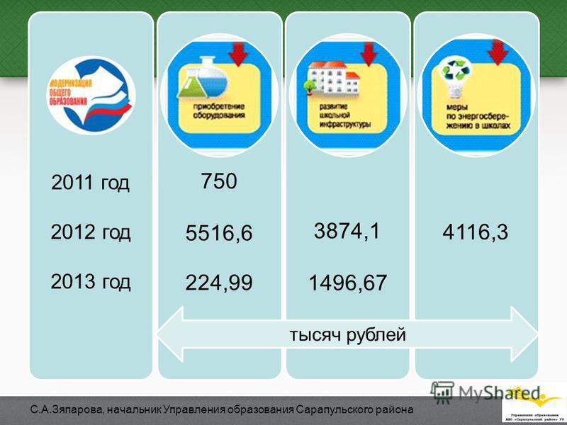 2011 год 2012 год 2013 год 750 5516,6 224,99 3874,1 1496,67 4116,3 тысяч рублей