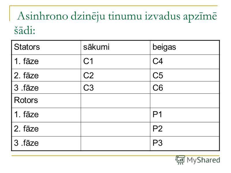 Asinhrono dzinēju tinumu izvadus apzīmē šādi: Statorssākumibeigas 1. fāzeC1C4 2. fāzeC2C5 3.fāzeC3C6 Rotors 1. fāzeP1 2. fāzeP2 3.fāzeP3