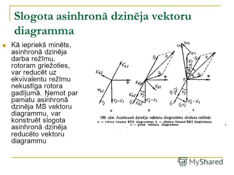Slogota asinhronā dzinēja vektoru diagramma Kā iepriekš minēts, asinhronā dzinēja darba režīmu, rotoram griežoties, var reducēt uz ekvivalentu režīmu nekustīga rotora gadījumā. Ņemot par pamatu asinhronā dzinēja MS vektoru diagrammu, var konstruēt sl