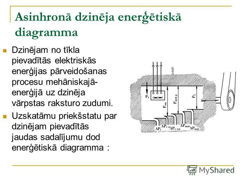Asinhronā dzinēja enerģētiskā diagramma Dzinējam no tīkla pievadītās elektriskās enerģijas pārveidošanas procesu mehāniskajā- enerģijā uz dzinēja vārpstas raksturo zudumi. Uzskatāmu priekšstatu par dzinējam pievadītās jaudas sadalījumu dod enerģētisk