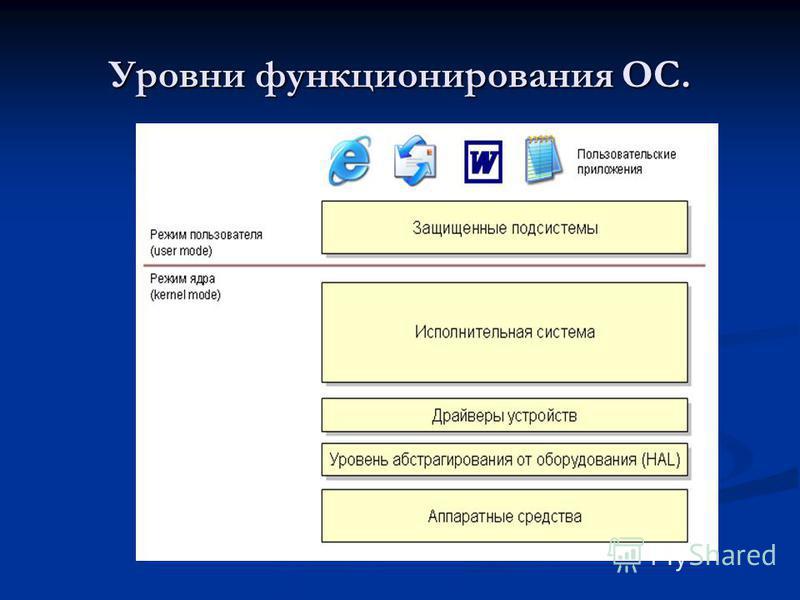 Уровни функционирования ОС.