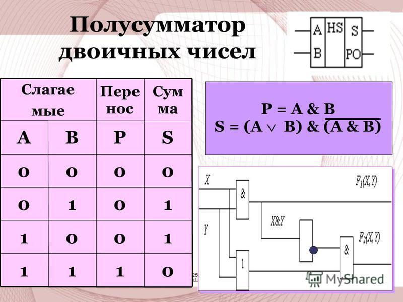 Полусумматор двоичных чисел 0111 1001 1010 0000 SPBA Сум ма Пере нос Слагае мые P = A & B S = (A B) & (A & B)