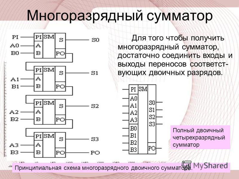 Многоразрядный сумматор Для того чтобы получить многоразрядный сумматор, достаточно соединить входы и выходы переносов соответствующих двоичных разрядов. Принципиальная схема многоразрядного двоичного сумматора. Полный двоичный четырехразрядный сумма