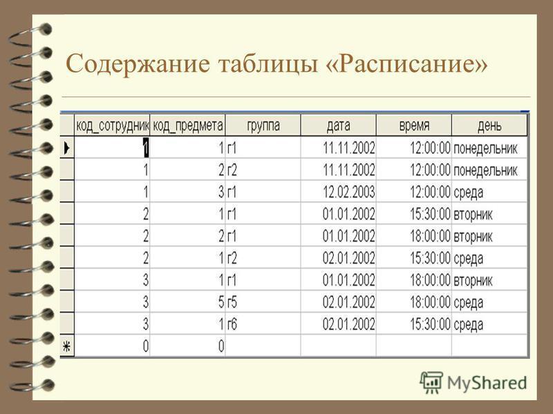 Содержание таблицы «Расписание»