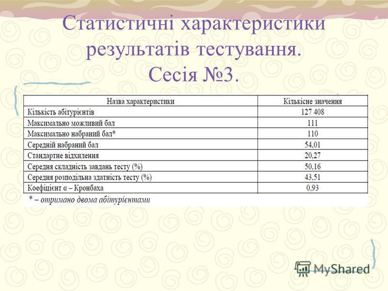 Статистичні характеристики результатів тестування. Сесія 3.