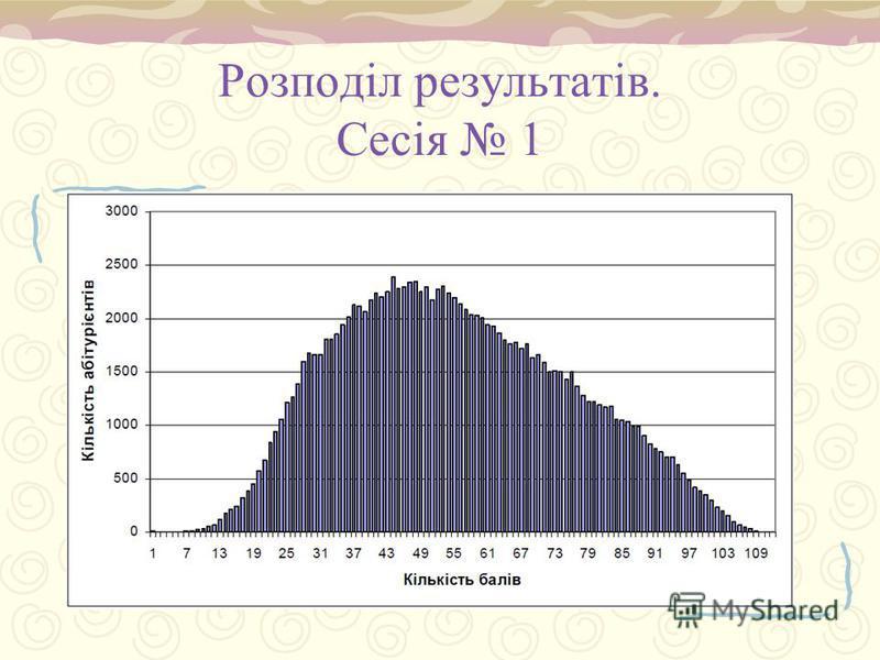 Розподіл результатів. Сесія 1