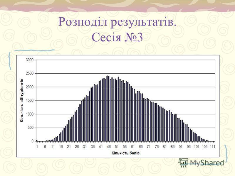 Розподіл результатів. Сесія 3