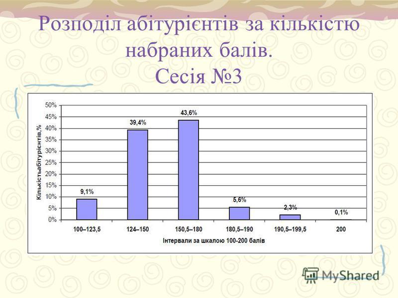 Розподіл абітурієнтів за кількістю набраних балів. Сесія 3