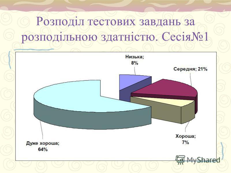 Розподіл тестових завдань за розподільною здатністю. Сесія1 Діагр. 2.1.4 С.32