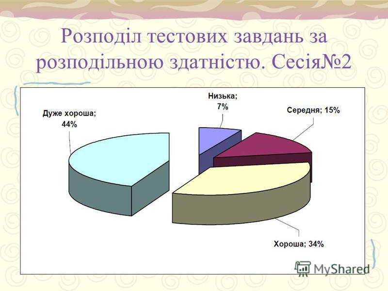 Розподіл тестових завдань за розподільною здатністю. Сесія2 Діагр. 2.1.8 С.48
