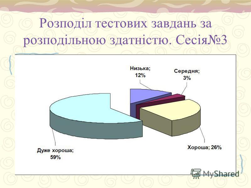 Розподіл тестових завдань за розподільною здатністю. Сесія3 Діагр. 2.1.12 С.65