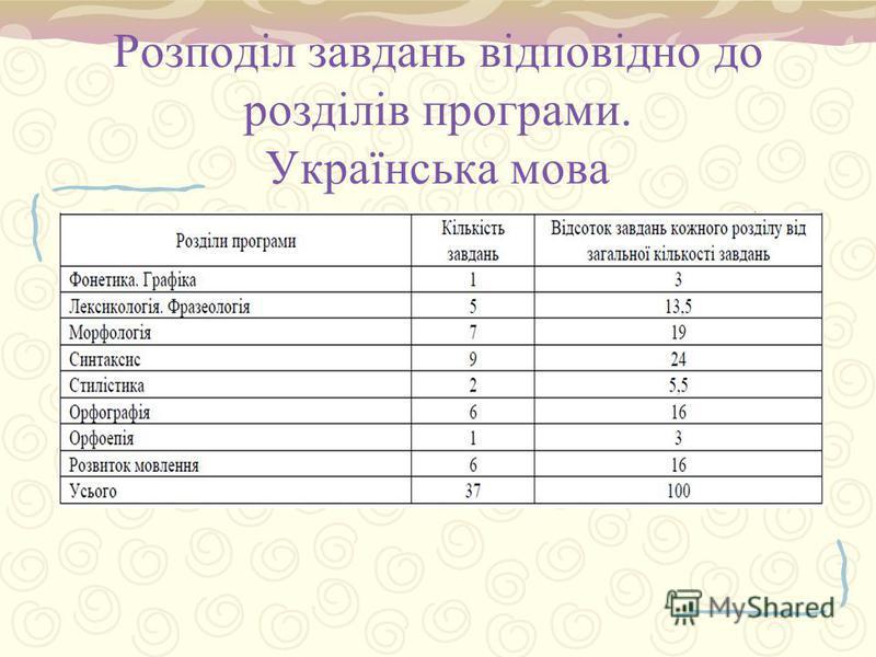 Розподіл завдань відповідно до розділів програми. Українська мова