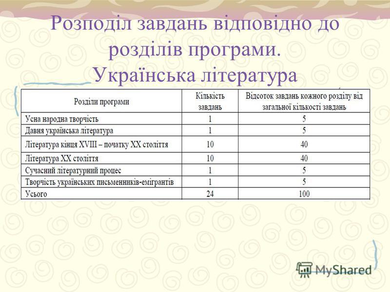Розподіл завдань відповідно до розділів програми. Українська література