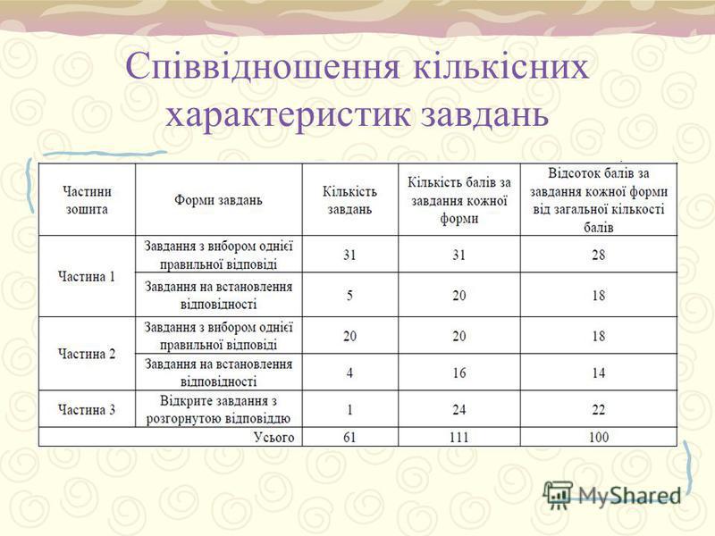Співвідношення кількісних характеристик завдань