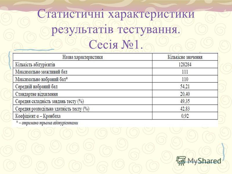 Статистичні характеристики результатів тестування. Сесія 1.